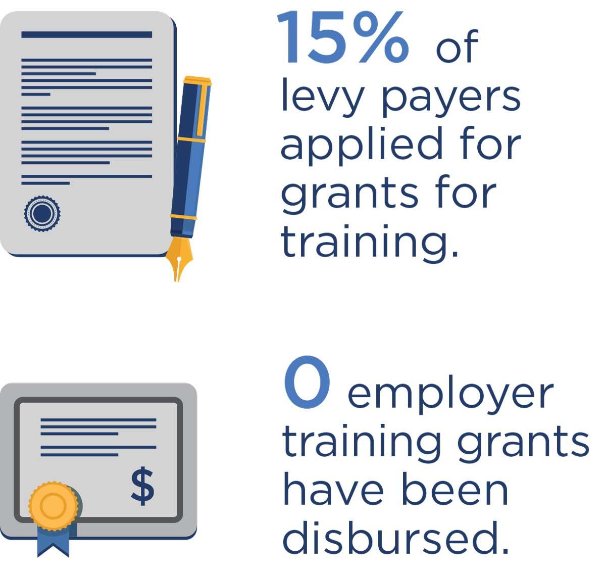 NTF training grants sustainability