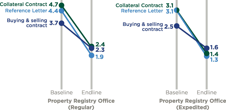 average days spent on registry transactions