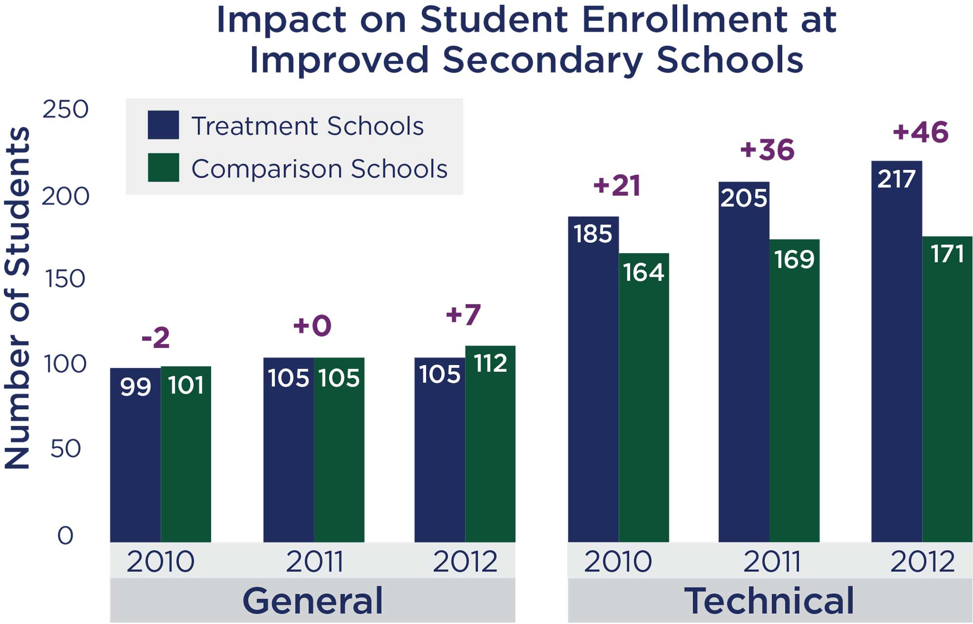 Impact on Student Enrollment at Improved Secondary Schools