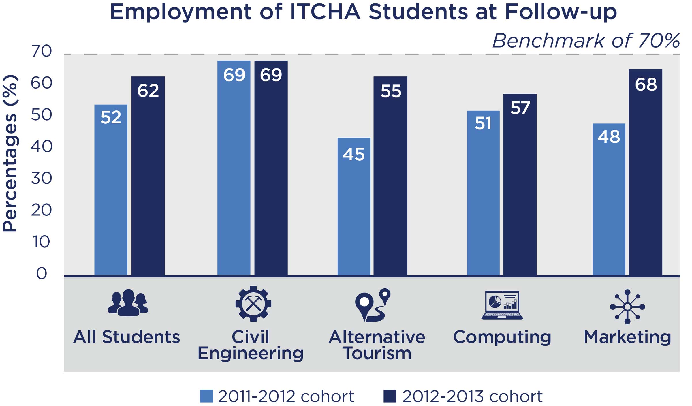 Employment of ITCHA Students at Follow-up