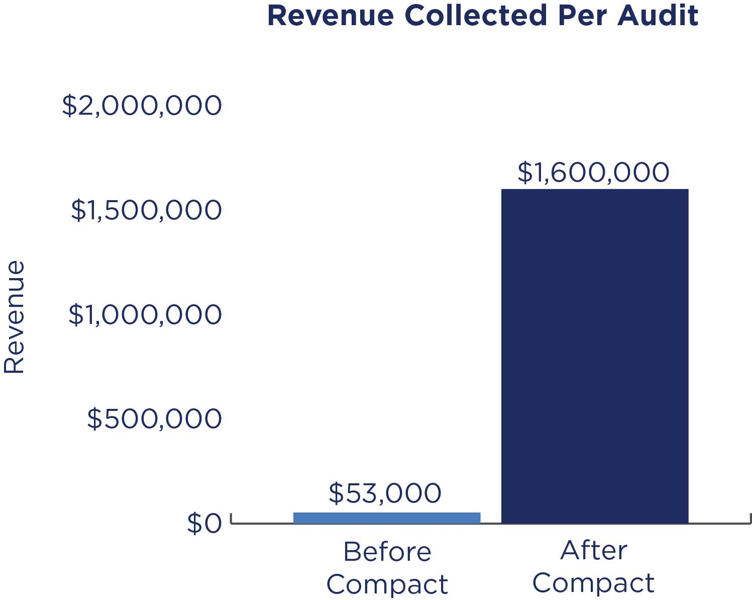 Chart of Revenue Collected Per Audit