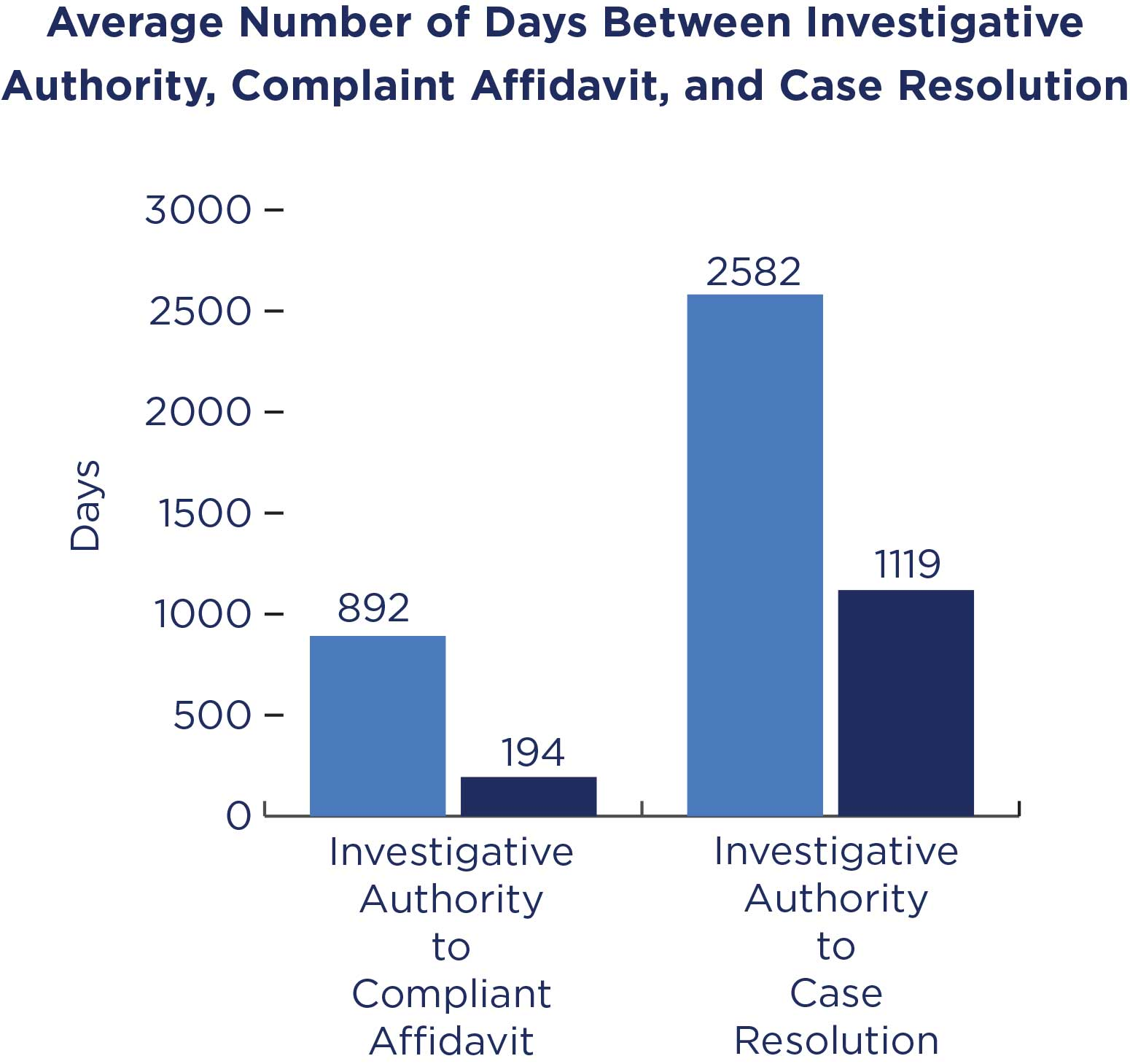 Chart of Average Number of Days Between Investigative Authority, Complaint Adavit, and Case Resolution