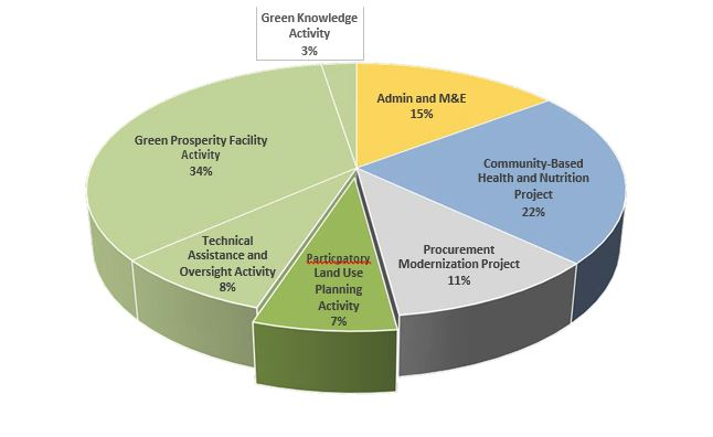 Pie Chart: Green Knowledge Spending