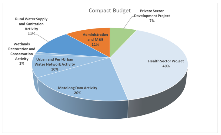 Pie Chart: Lesotho Compact Spending