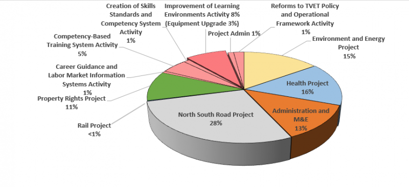 Pie chart outlining the spending in Mongolia Compact I