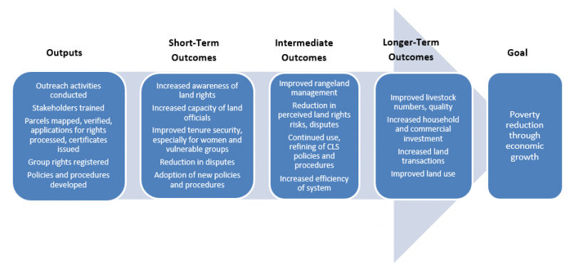 "Flow chart of Namibia CLS Program Logic. The graphic describes the outputs from the program and the short term, intermediate term, and longer-term outcomes that the program hopes to achieve. The final goal of ""Poverty reduction through economic growth""."