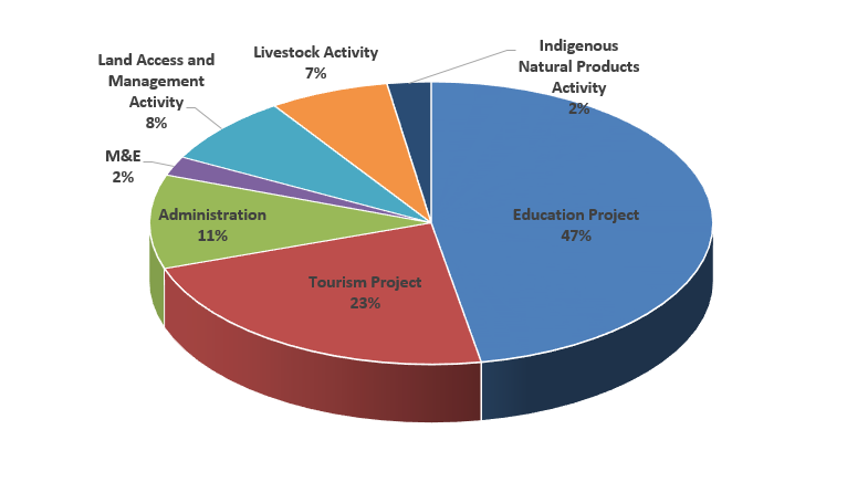 Pie Chart for Namibia CLS Project. Expenditures are represented as a part of the full compact.