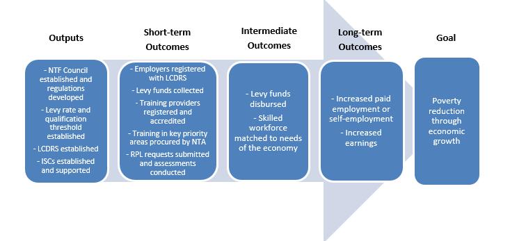 Flow Chart: Program Logic