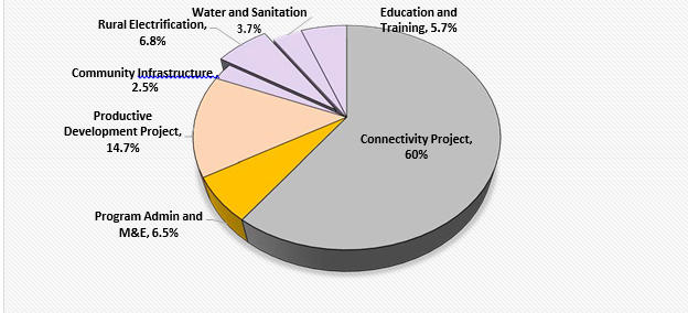 Pie Chart: El Salvador Project Spending