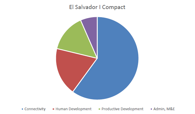 Graph: Pie chart of expenditures in the El Salvador Compact