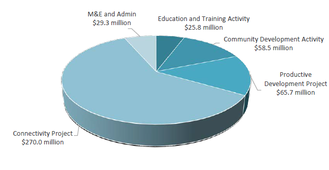 This pie chart shows the dollar amounts spent on each Compact activity. M&E Admin 29.3 million, Education and Training Activity 25.8 million, Community Development Activity 58.5 million, Productive Development Project, 65.7 million, Connectivity Project 270 million