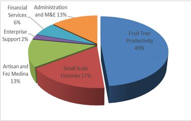 Pie Chart: Distribution of Funding of Morocco I Compact