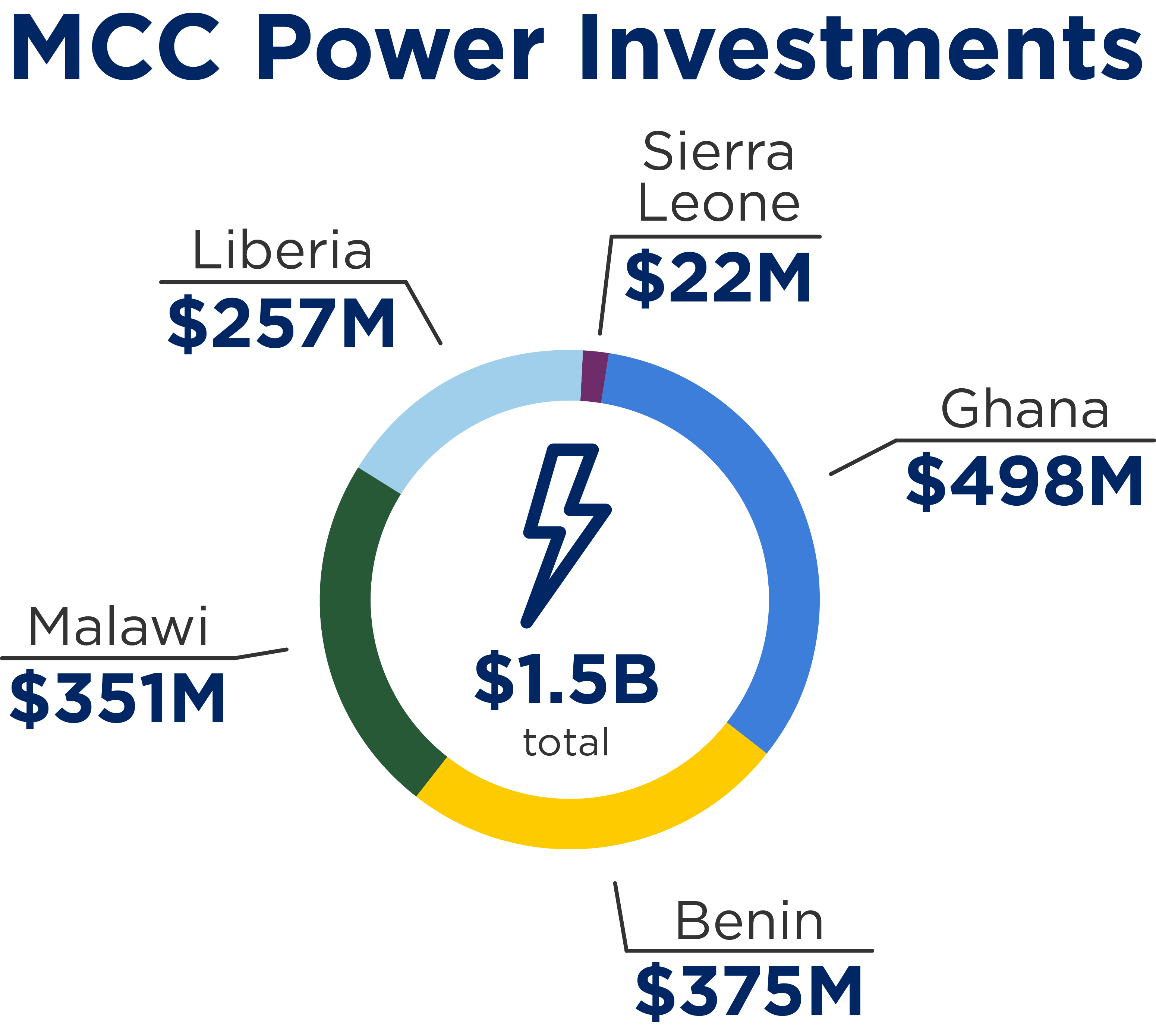 Graphic chart of MCC power investments in Africa (Ghana, Benin, Malawi, Liberia and Sierra Leone) totaling $1.5B.