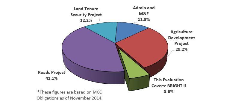 Pie Chart: Distribution of Funding in Burkina Faso I Compact