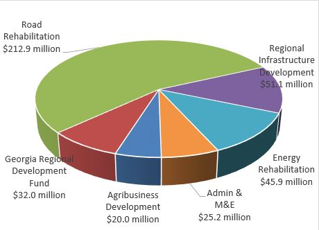 Pie Chart: Distribution of Funding in Georgia I Compact