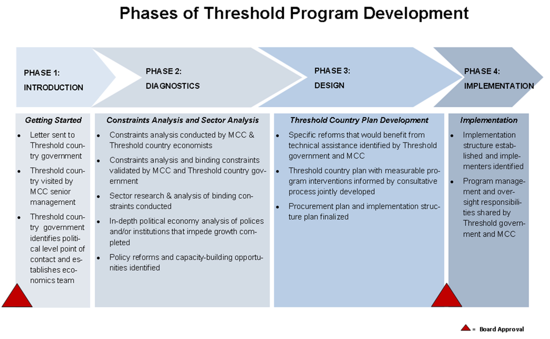 Phases of MCC Threshold Program Development