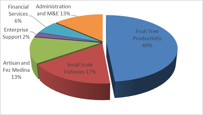 Pie chart: Percentage of Compact Funding to Each Project