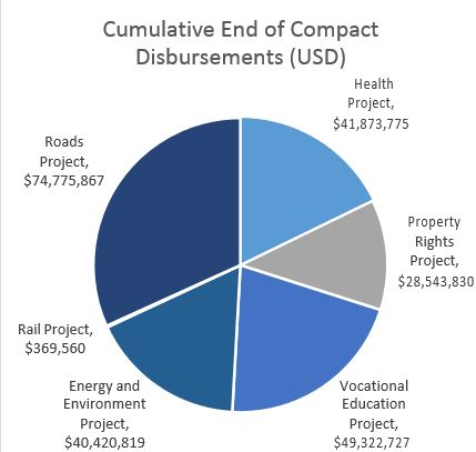 Pie Chart: Distribution of Mongolia I Compact Funding