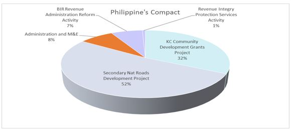Pie Hcart: Philippines I Compact Expenditure