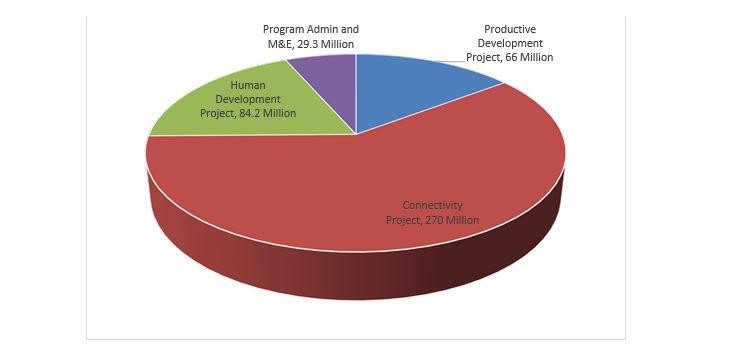 Pie Chart: El Salvador Compact Spending