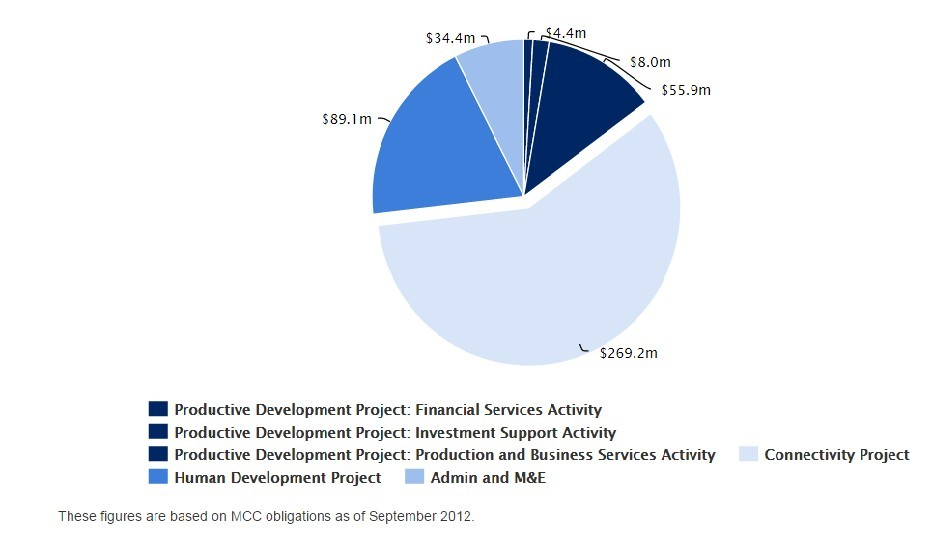 Pie Chart: Funding for each component of the Productive Development Project