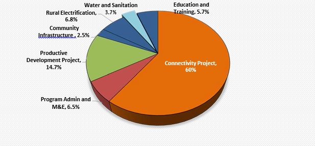 Pie Chart: Distribution of Compact Spending