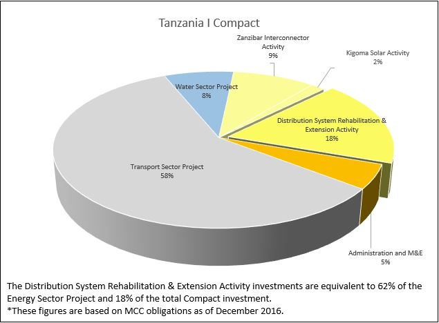 Pie Chart: Division of Funding for Tanzania I Compact.The Distribution System Rehabilitation & Extension Activity investments are equivalent to %62% of the Energy Sector Project and 18% of the total Compact investment. Figures are based on MCC obligations as of December 2017