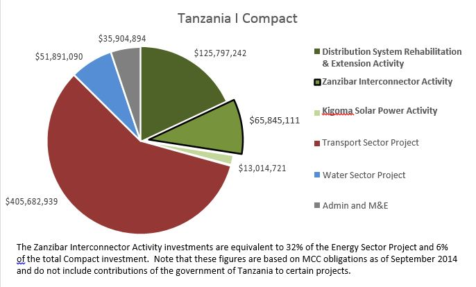 Pie Chart: Distribution of Funding for Tanzania I Compact